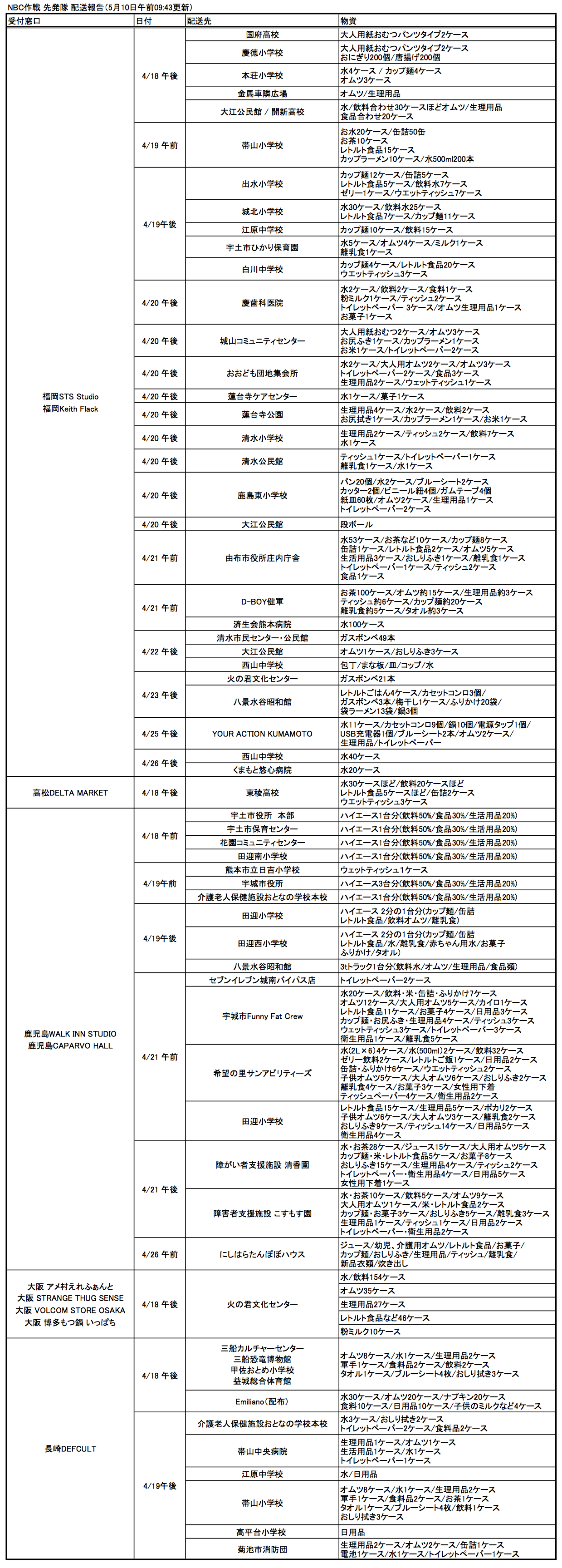 http://www.takeshihosomi.com/blog/2016/05/10/NBC%E4%BD%9C%E6%88%A6%E3%80%80%E6%B4%BB%E5%8B%95%E5%A0%B1%E5%91%8A0510.png